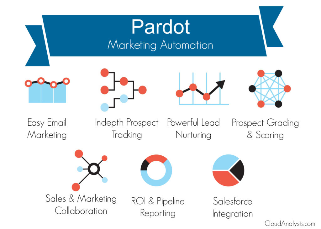 Pardot Marketing Automation - iCloudius